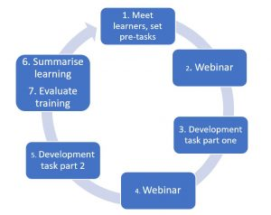 Online training cycle