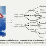 An Associative Network